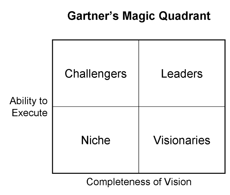 Magic Quadrant